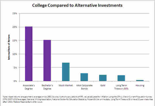 college investment