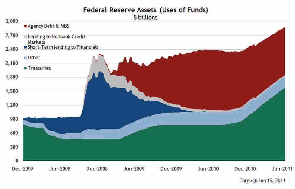 Chart of Federal Reserve Assets from December 2007 to June 2011