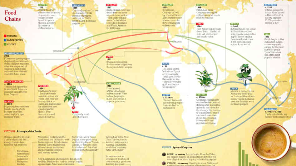"The ""Food Chains"" map traces the evolution of key foodstuffs as they traveled around the world."