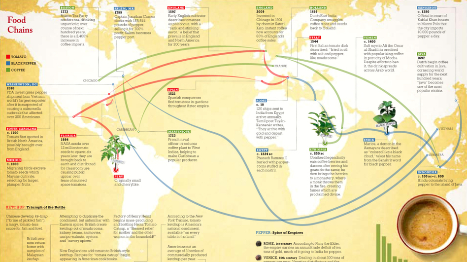 "The ""Food Chains"" map traces the evolution of key foodstuffs as they traveled around the world. (Lapham's Quarterly)"