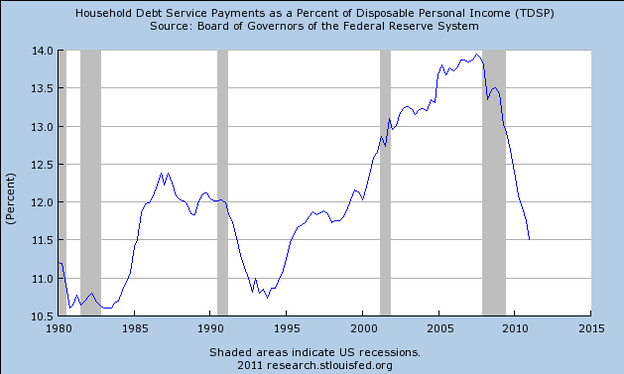 payments to disposable income