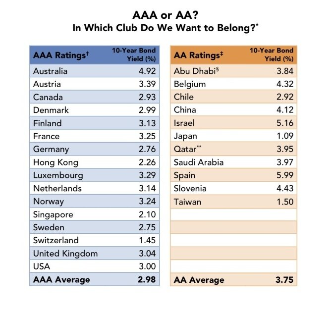 Triple Aaa Number >> Chart The Difference Between A Double A And Triple A Rating The