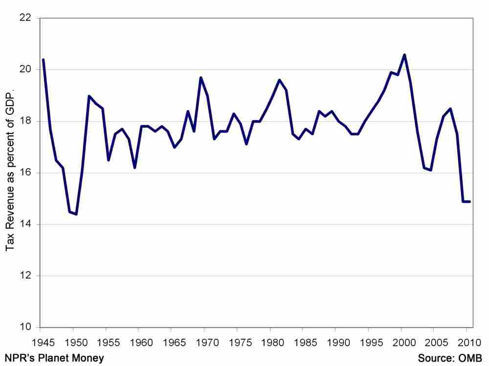 Taxes as percent of GDP