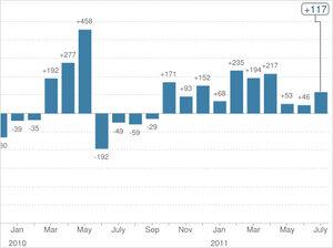 U.S. monthly payrolls