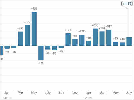 U.S. monthly payrolls
