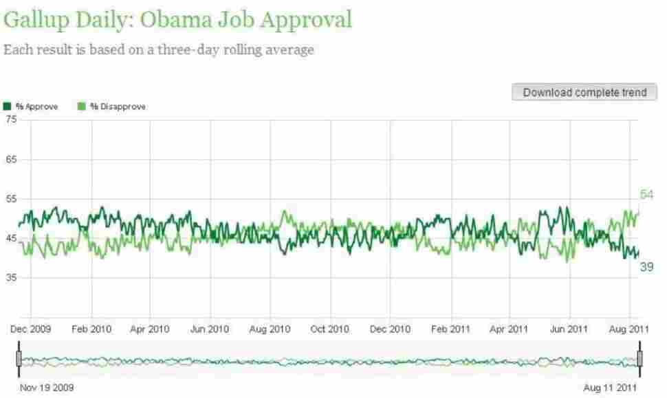"Gallup's ""daily tracking poll"" on the president's approval rating."