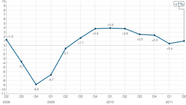 U.S. growth seasonally adjusted annual rate, in percent.
