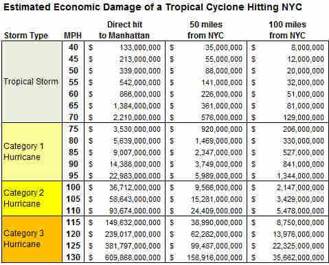 Cost chart.