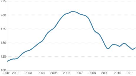 Case Shiller Home Price Index Through June, 2011