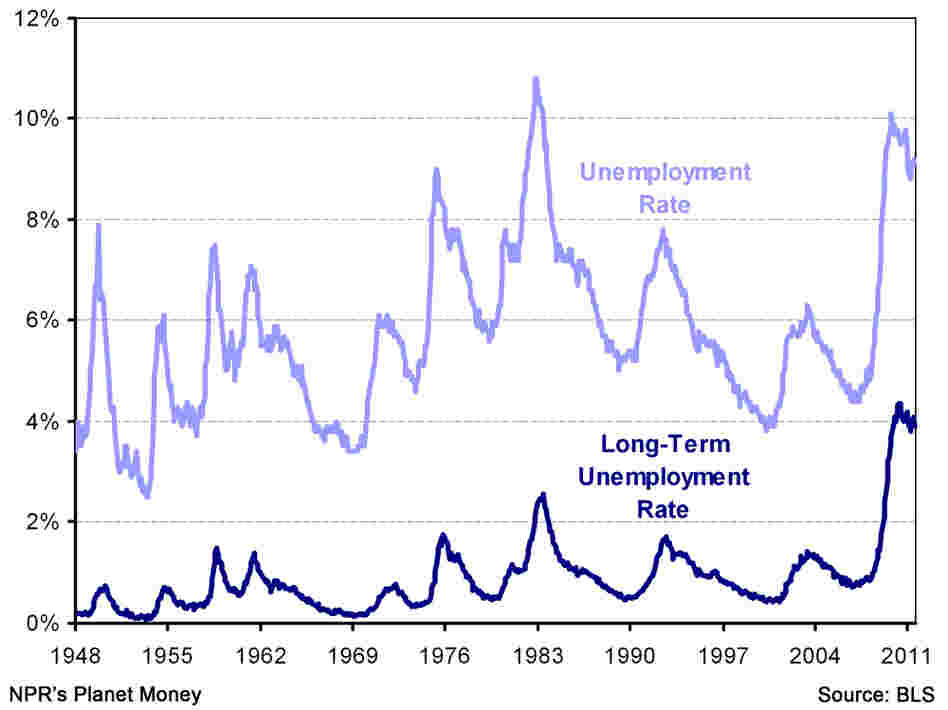 Long-term unemployment rate