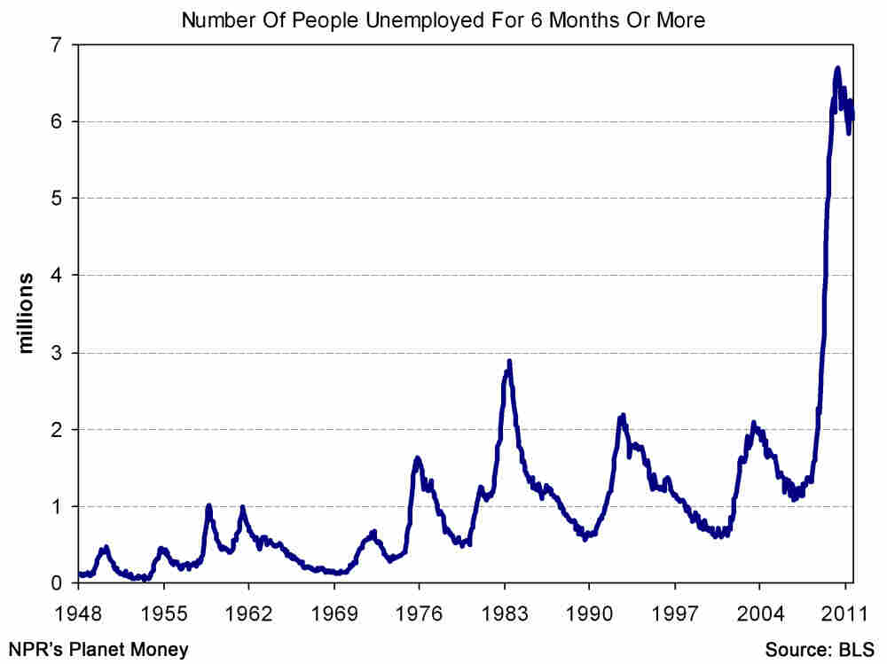 long-term unemployment