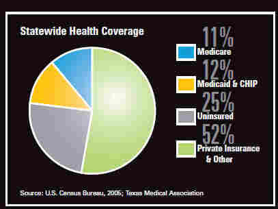 This graphic from Fractured, a report by the Primary Care Coalition, shows the percentage breakdown of health insurance in Texas.