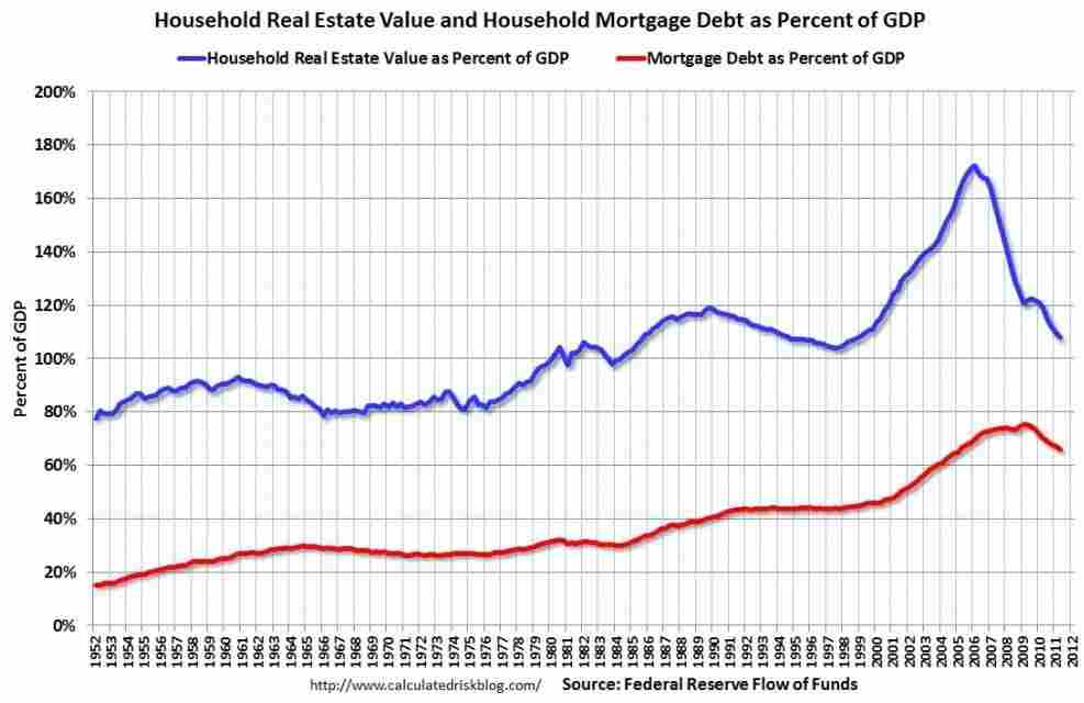 Home values and mortgage debt