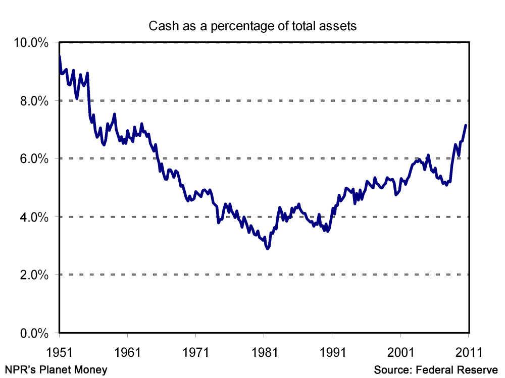 cash v. assets