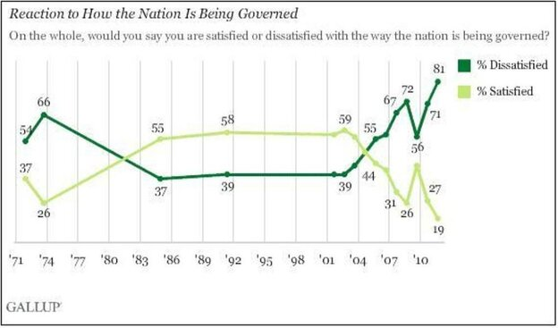Gallup's latest polling on how Americans feel about the way they're being governe