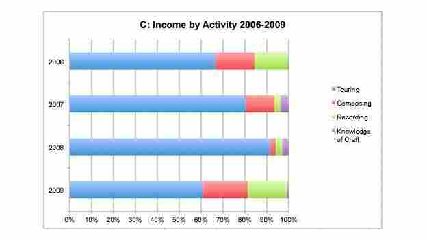 A chart breaks down the income sources of an artist from 2006-2009.