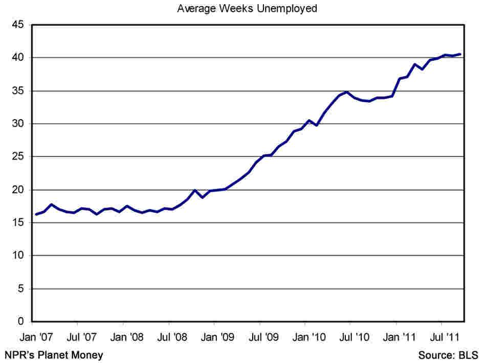 Average number of weeks unemployed