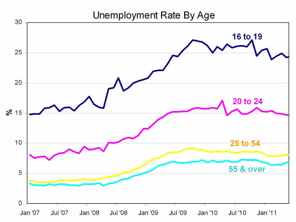 age unemployment