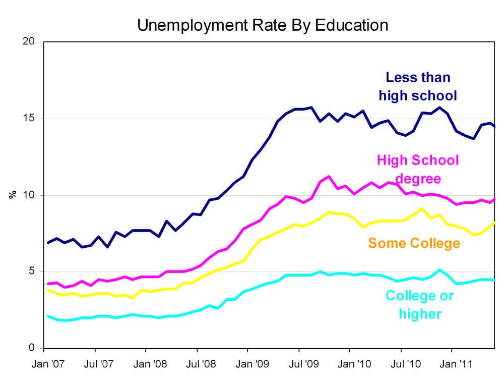 Education unemployment