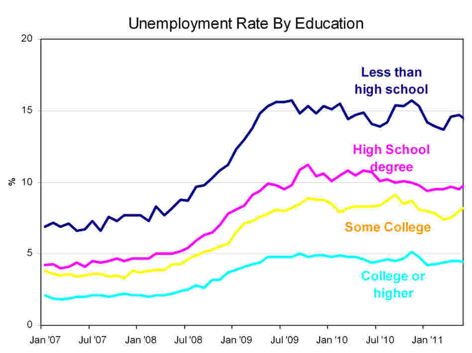 Education unemployment
