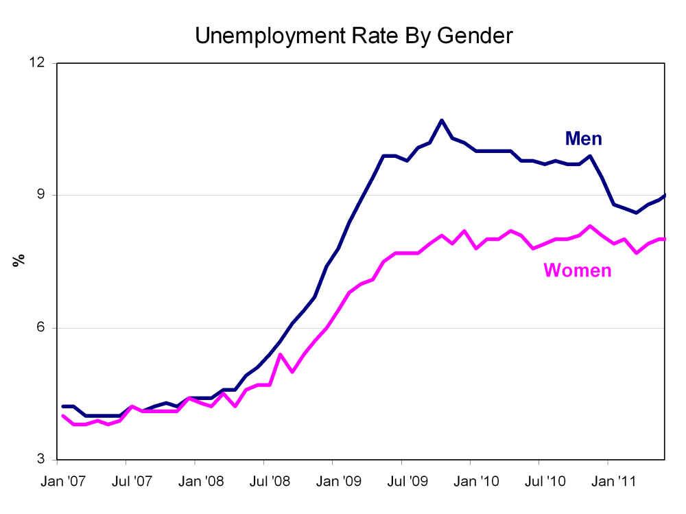 Gender unemployment