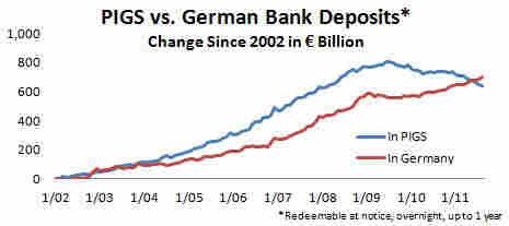 Money fleeing debt-ridden European countries to Germany