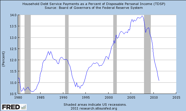 debt payments to income