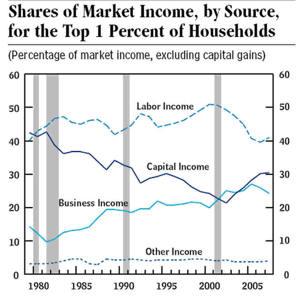 Share of income, top one percent