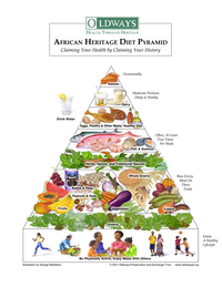 The African Heritage Diet Pyramid, designed by Oldways for African-Americans.