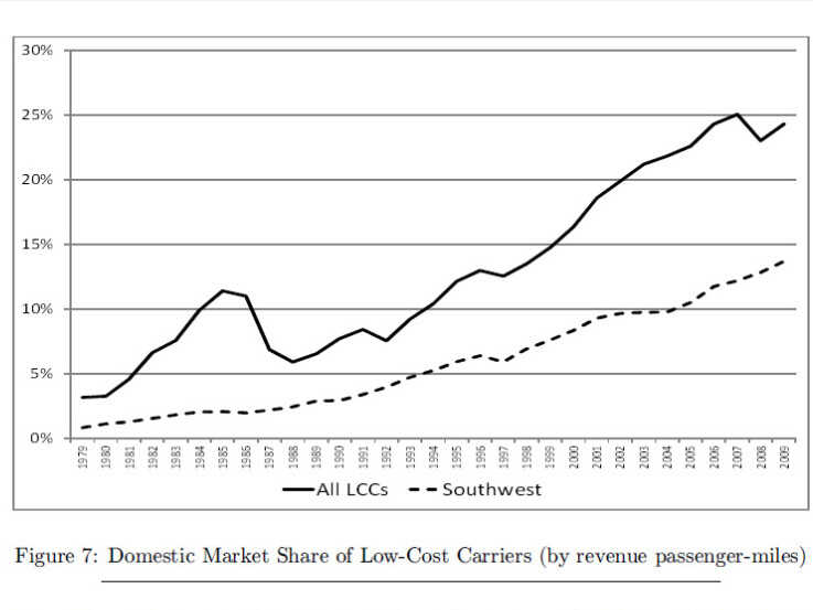 Chart showing U.S. market share of low-cost carriers