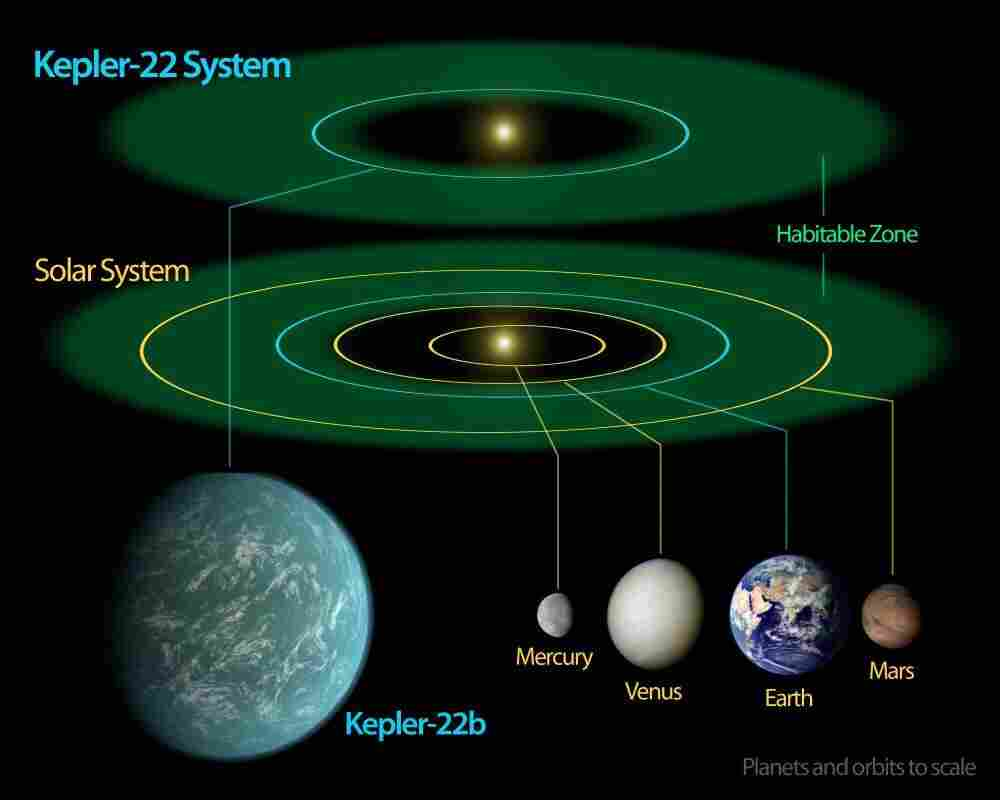 This NASA diagram compares our solar system to that of the newly discovered Kepler-22 system.