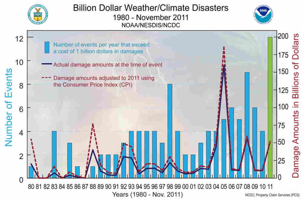 A graph showing the number of weather events that exceed a cost of $1 billion.