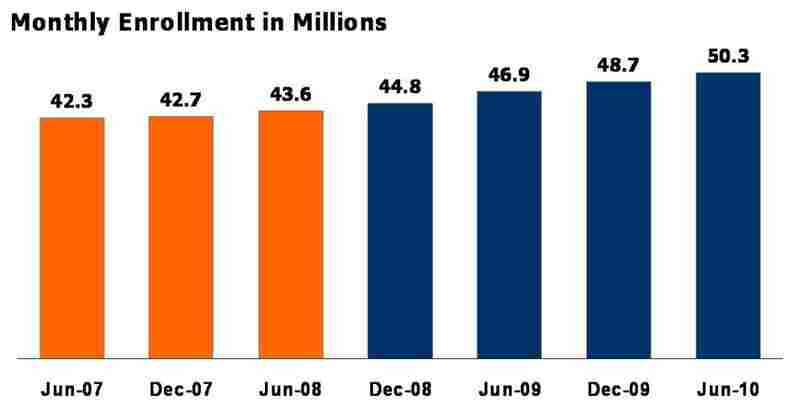 Medicaid enrollment climbs.