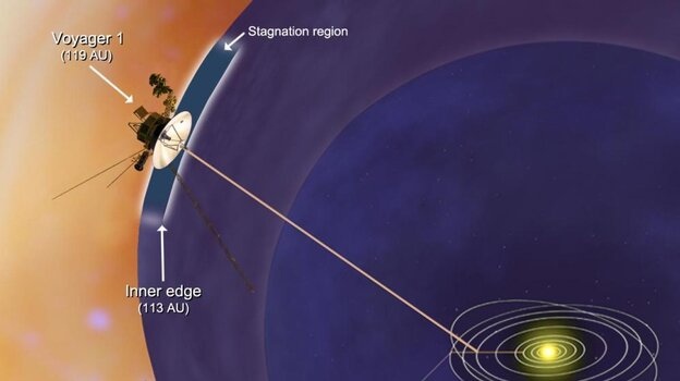 An artist's conception shows Voyager 1 encountering a stagnation region. To the left is interstellar space.