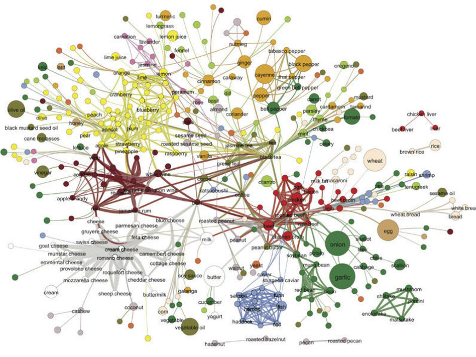 Each node in this network denotes an ingredient, the color indicates food category, and node size reflects the ingredient prevalence in recipes. Two ingredients are connected if they share a significant number of flavor compounds, and link thickness representing the number of shared compounds between the two ingredients.  (Yong-Yeol Ahn, Sebastian E. Ahnert, James P. Bagrow, and Albert-László Barabási)