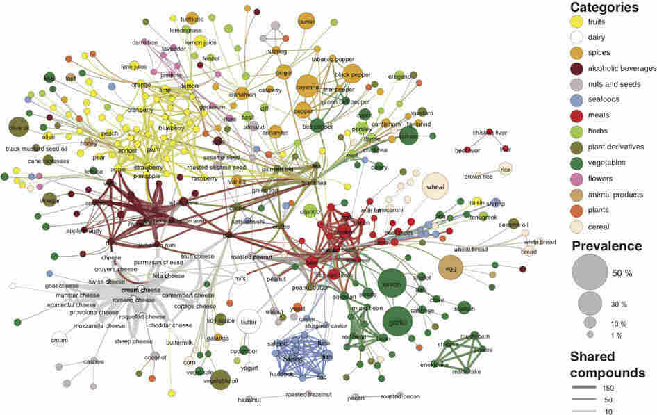 Each node in this network denotes an ingredient, the color indicates food category, and node size reflects the ingredient prevalence in recipes. Two ingredients are connected if they share a significant number of flavor compounds, and link thickness representing the number of shared compounds between the two ingredients.