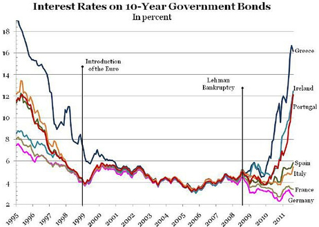 European yields