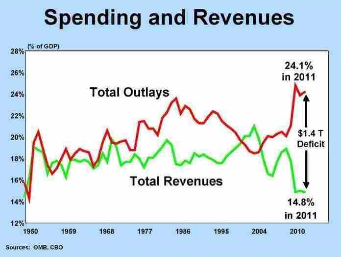Spending and Revenues