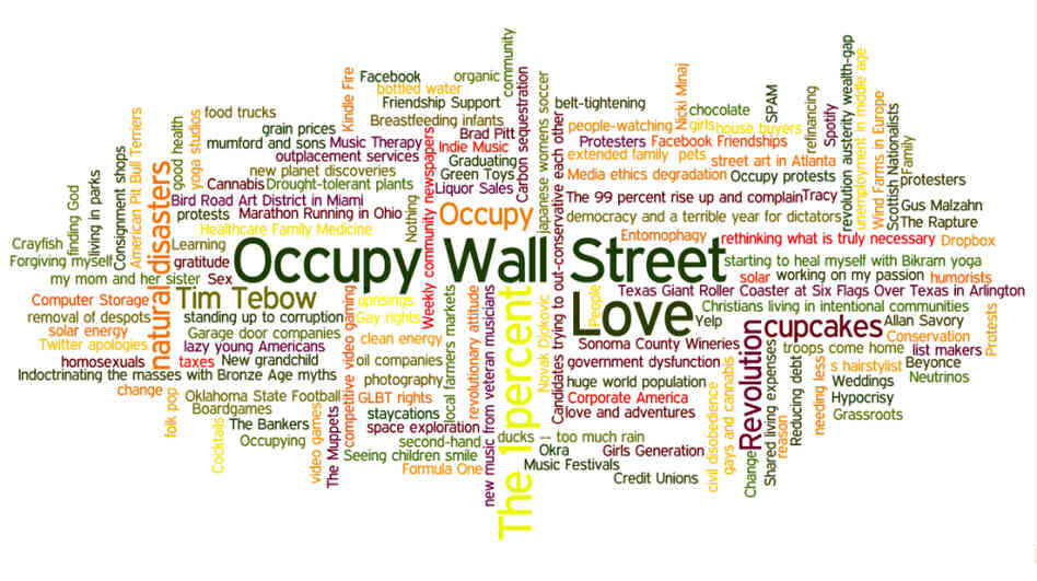 "A word cloud featuring readers' submissions to the question, ""What was 2011 a good year for?"""