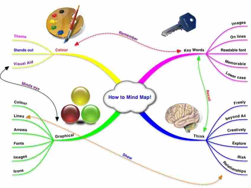 Diomidis Spinellis used a mind map like this to find tax cheats.