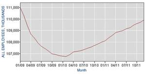 Private payroll employment since President Obama took office.