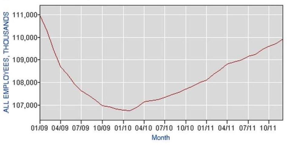 Private payroll employment since President Obama took office.  (BLS.gov)