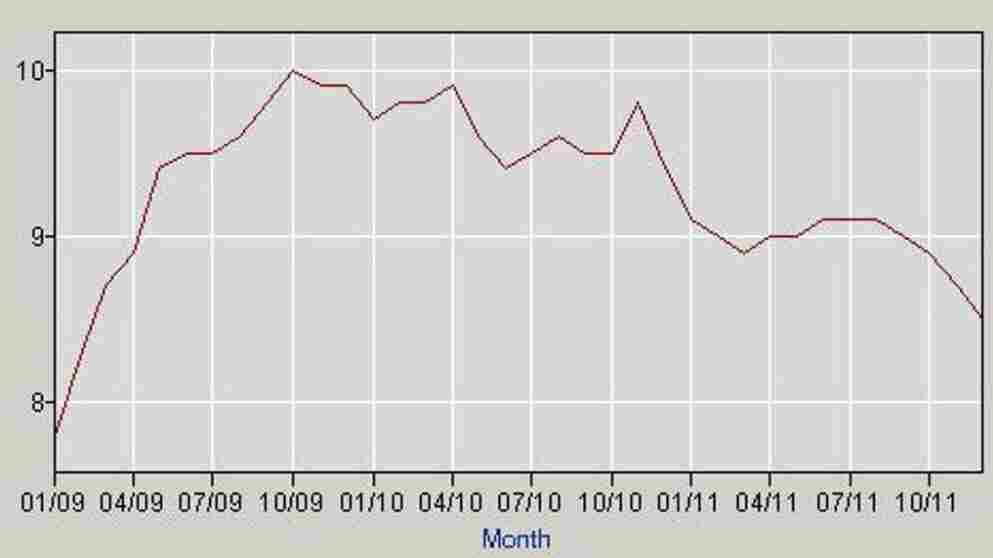 The nation's jobless rate since President Obama took office.