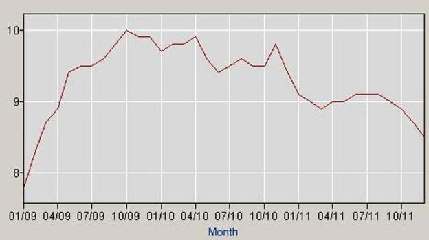 The nation's jobless rate since President Obama took office. (BLS.gov)
