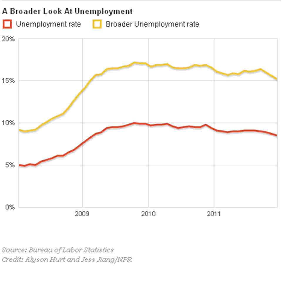 A broader look at unemployment