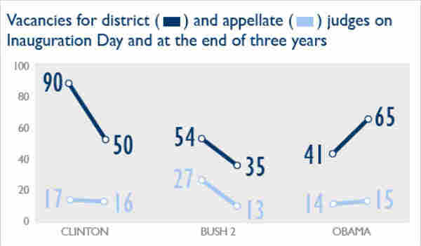 Vacancies for district and appellate judges on Inauguration Day and at the end of three years
