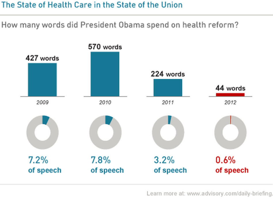 A chart showing mentions of health during recent State of the Union speeches.