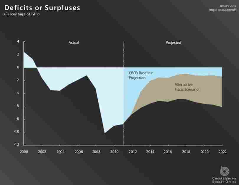 A projection into the 2022 budget.