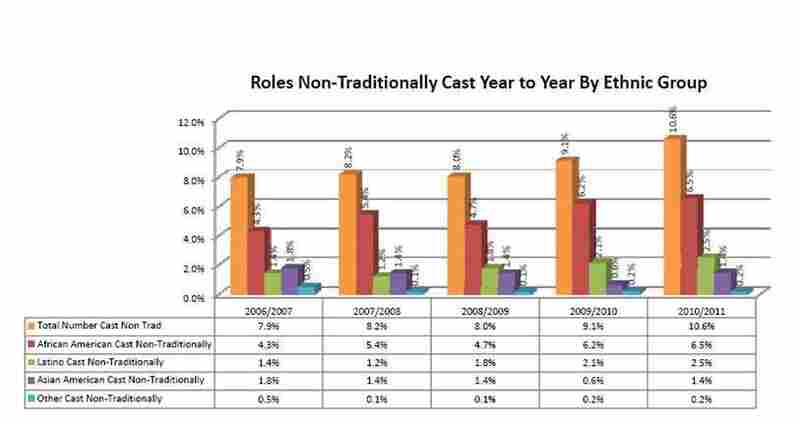 Chart: Roles Cast Nontraditionally, By  Ethnicity