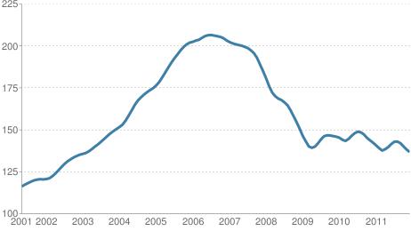 Case Shiller 20-city composite, not seasonally adjusted